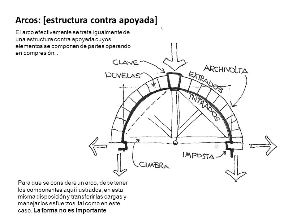 Arcos: [estructura contra apoyada]